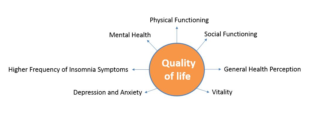 Negative impact of ED on quality of life