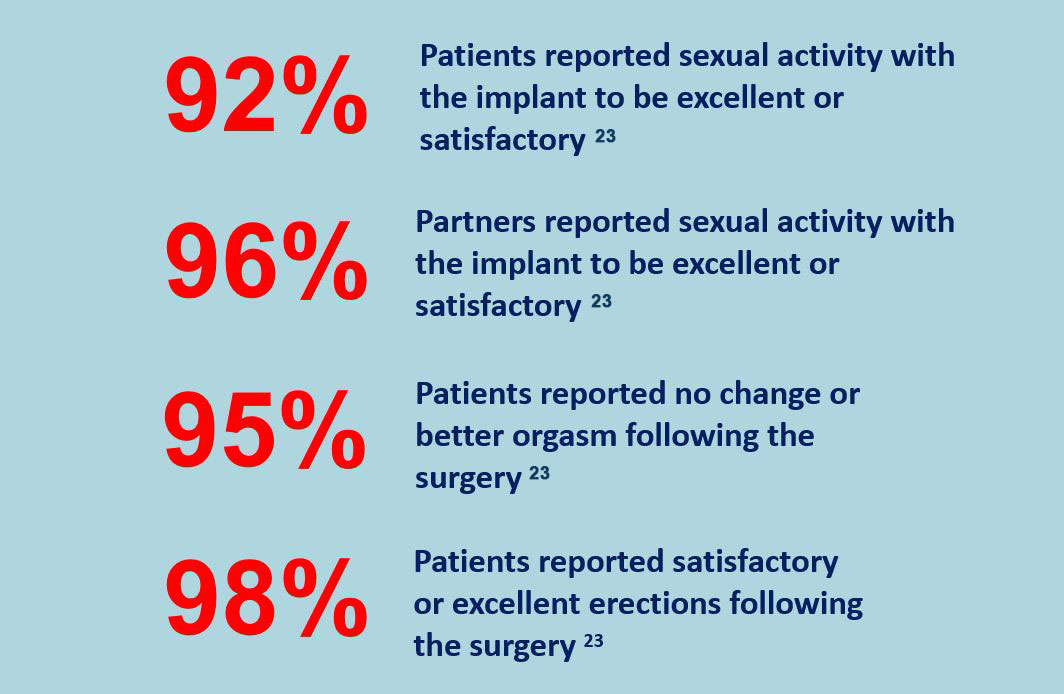 Penile Implant Satisfaction Rates
